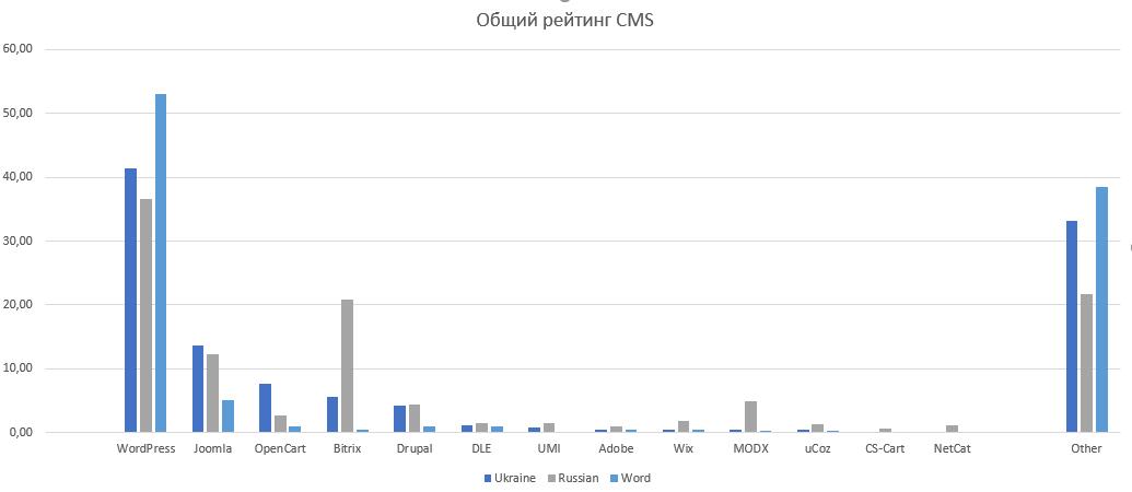 f0409bd5a14 Самые популярные CMS в мире - 2018
