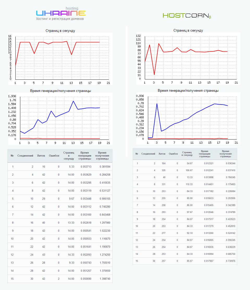 Сравнение хостингов битрикс 1с битрикс картинки